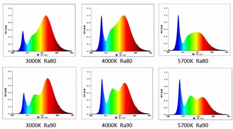 显色指数(CRI)是什么意思?显色指数越高越好吗?激光焊接机